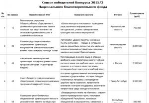 список побед 2015-3
